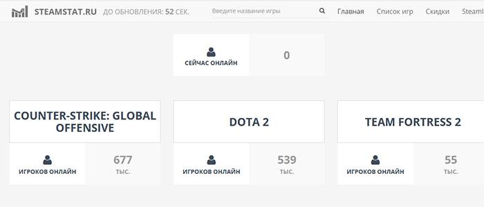 Сайт для проверки статуса игровых серверов Стим