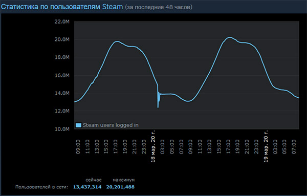 График активности игроков в Steam
