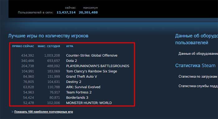 Список игр, статусы серверов Steam