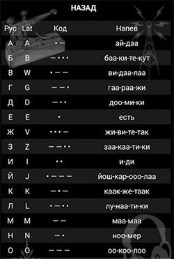 Таблица соответствий азбуки Морзе