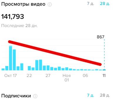 Статистика канала на Tik Tok